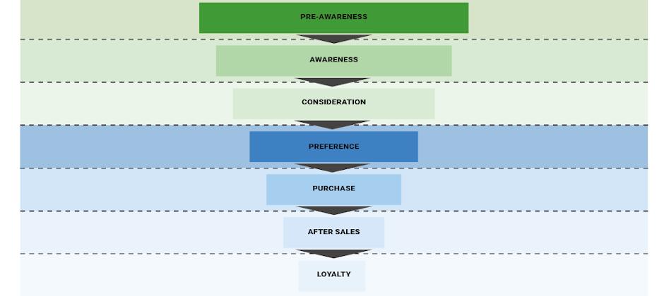 Customer Journey: Der Weg Ihrer Kursteilnehmer